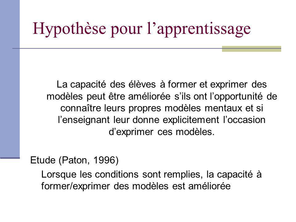 Hypothèse pour lapprentissage La capacité des élèves à former et exprimer des modèles peut être améliorée sils ont lopportunité de connaître leurs pro