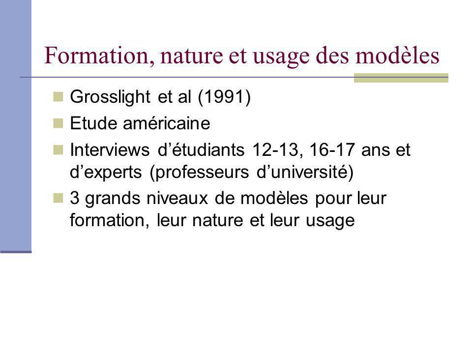 Formation, nature et usage des modèles Grosslight et al (1991) Etude américaine Interviews détudiants 12-13, 16-17 ans et dexperts (professeurs dunive