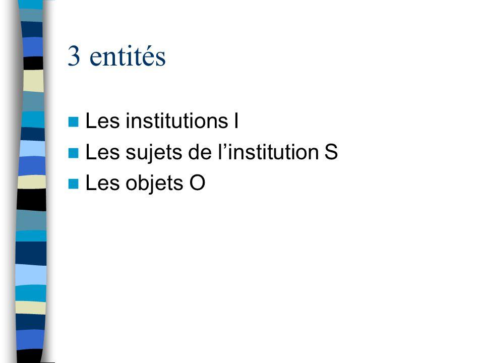 3 entités Les institutions I Les sujets de linstitution S Les objets O
