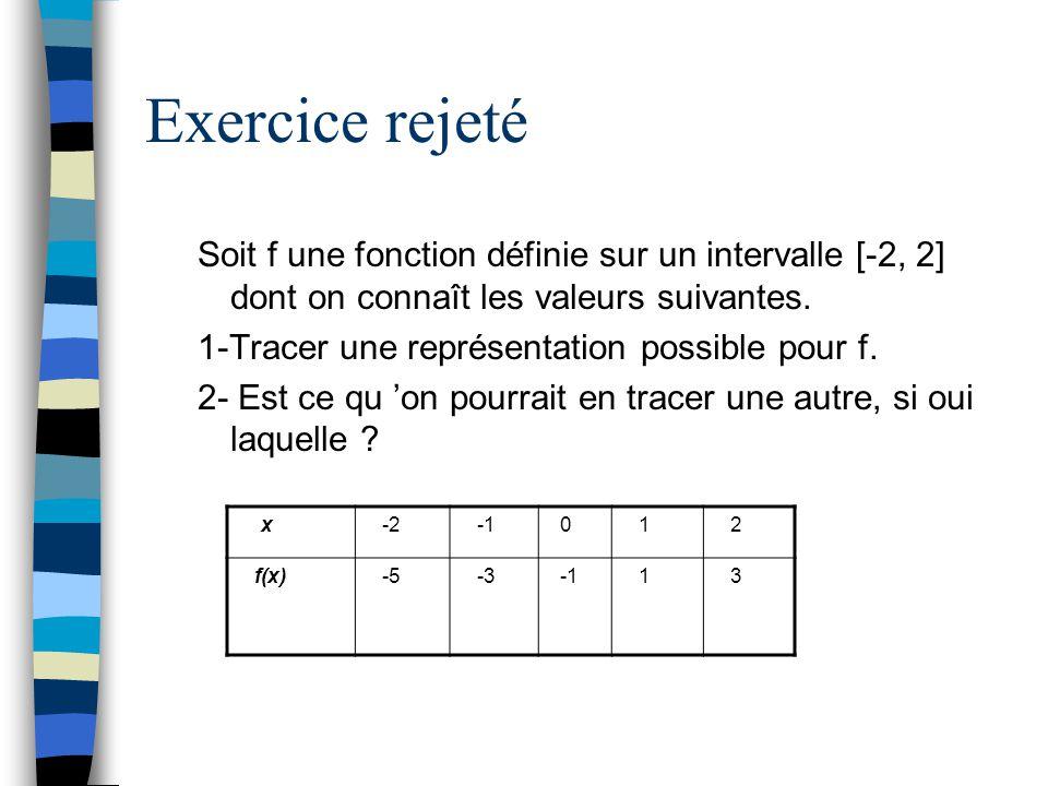 Exercice rejeté Soit f une fonction définie sur un intervalle [-2, 2] dont on connaît les valeurs suivantes. 1-Tracer une représentation possible pour