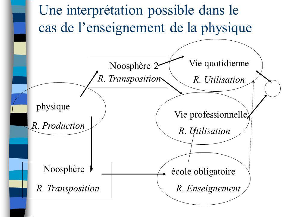 Une interprétation possible dans le cas de lenseignement de la physique physique Vie professionnelle Noosphère 1 R. Production R. Utilisation R. Trans