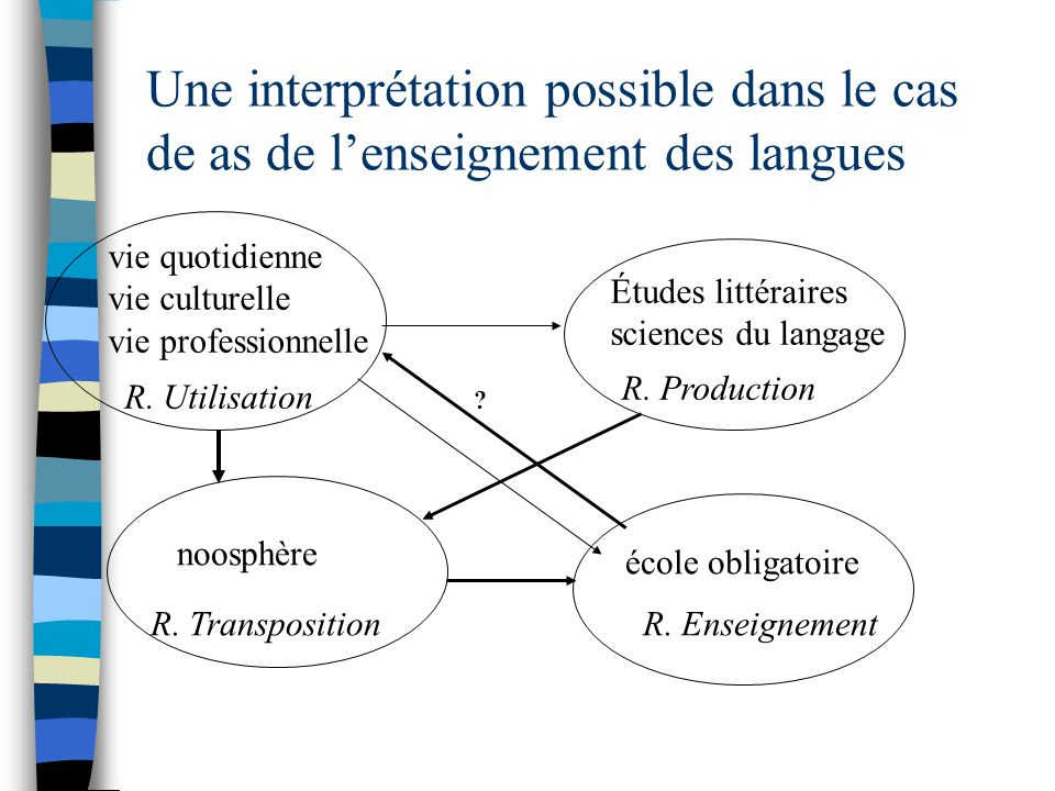 Une interprétation possible dans le cas de as de lenseignement des langues vie quotidienne vie culturelle vie professionnelle noosphère R. Utilisation