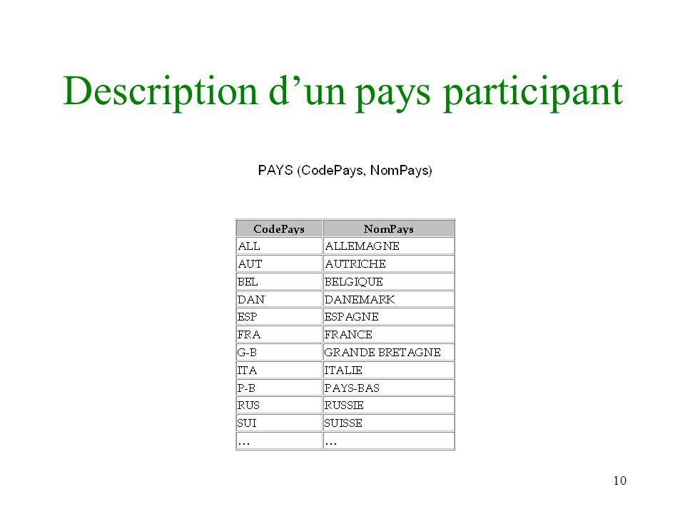 10 Description dun pays participant