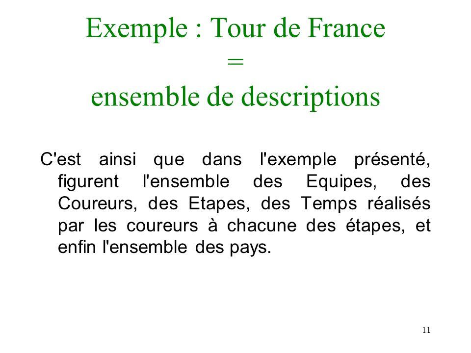 11 Exemple : Tour de France = ensemble de descriptions C'est ainsi que dans l'exemple présenté, figurent l'ensemble des Equipes, des Coureurs, des Eta