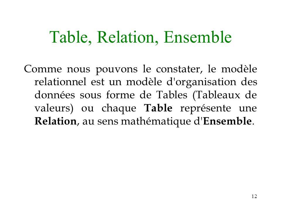 12 Table, Relation, Ensemble Comme nous pouvons le constater, le modèle relationnel est un modèle d'organisation des données sous forme de Tables (Tab
