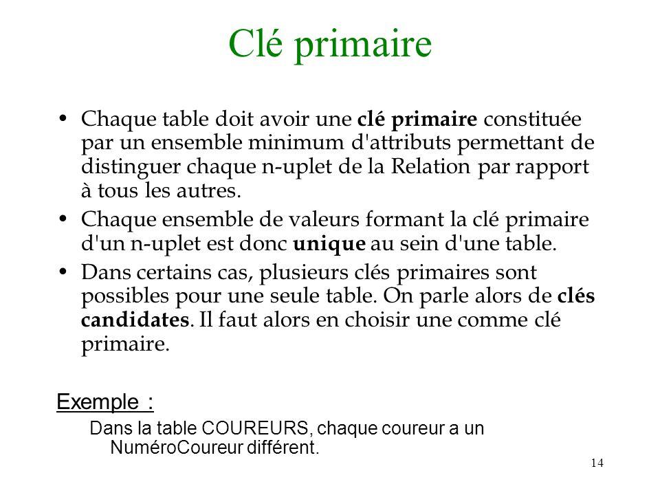 14 Clé primaire Chaque table doit avoir une clé primaire constituée par un ensemble minimum d'attributs permettant de distinguer chaque n-uplet de la