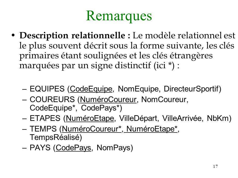 17 Remarques Description relationnelle : Le modèle relationnel est le plus souvent décrit sous la forme suivante, les clés primaires étant soulignées