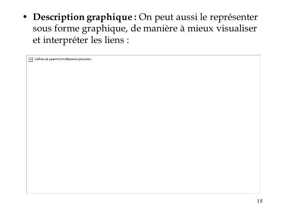 18 Description graphique : On peut aussi le représenter sous forme graphique, de manière à mieux visualiser et interpréter les liens :