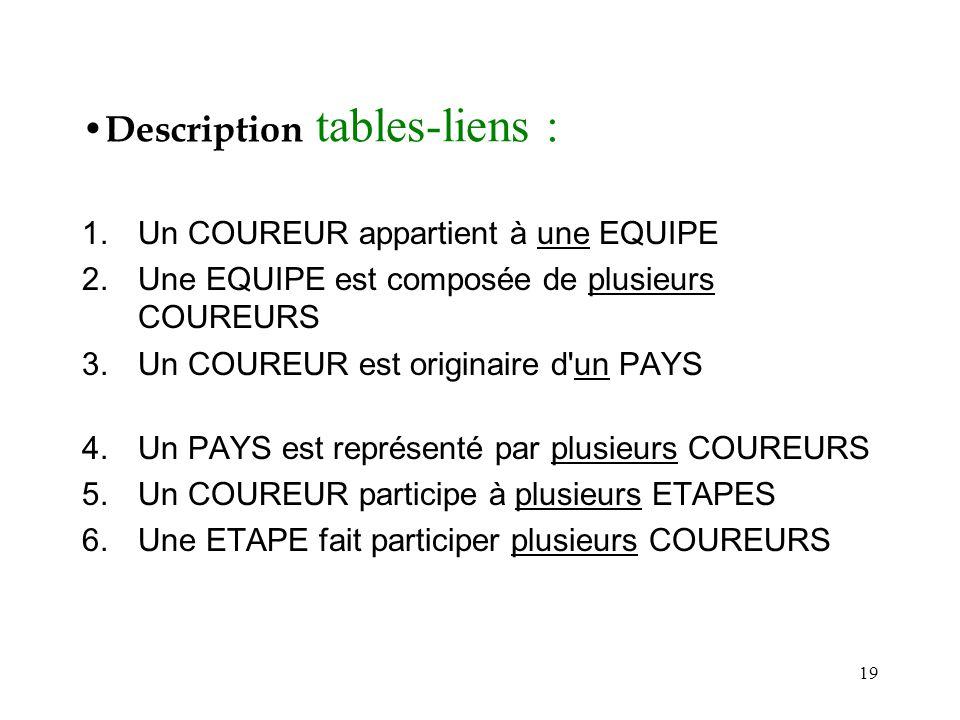 19 Description tables-liens : 1.Un COUREUR appartient à une EQUIPE 2.Une EQUIPE est composée de plusieurs COUREURS 3.Un COUREUR est originaire d'un PA