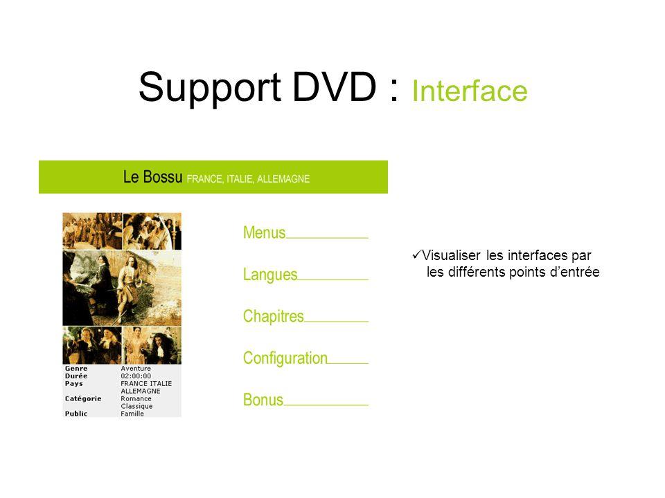 Support DVD : Interface Visualiser les interfaces par les différents points dentrée