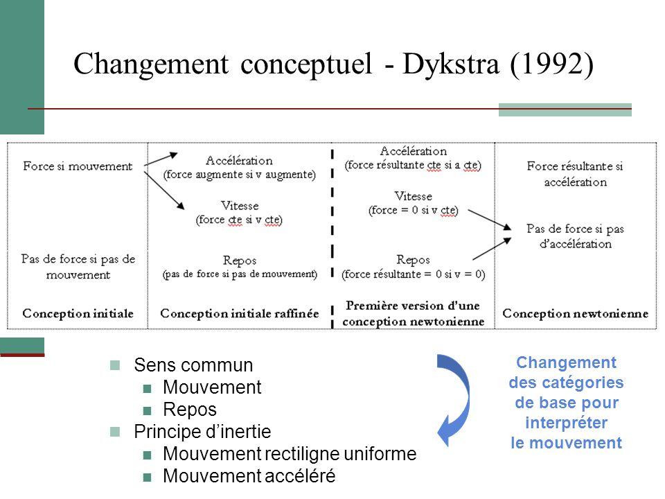Changement conceptuel - Dykstra (1992) Sens commun Mouvement Repos Principe dinertie Mouvement rectiligne uniforme Mouvement accéléré Changement des c