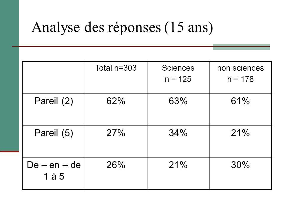 Analyse des réponses (15 ans) Total n=303Sciences n = 125 non sciences n = 178 Pareil (2)62%63%61% Pareil (5)27%34%21% De – en – de 1 à 5 26%21%30%