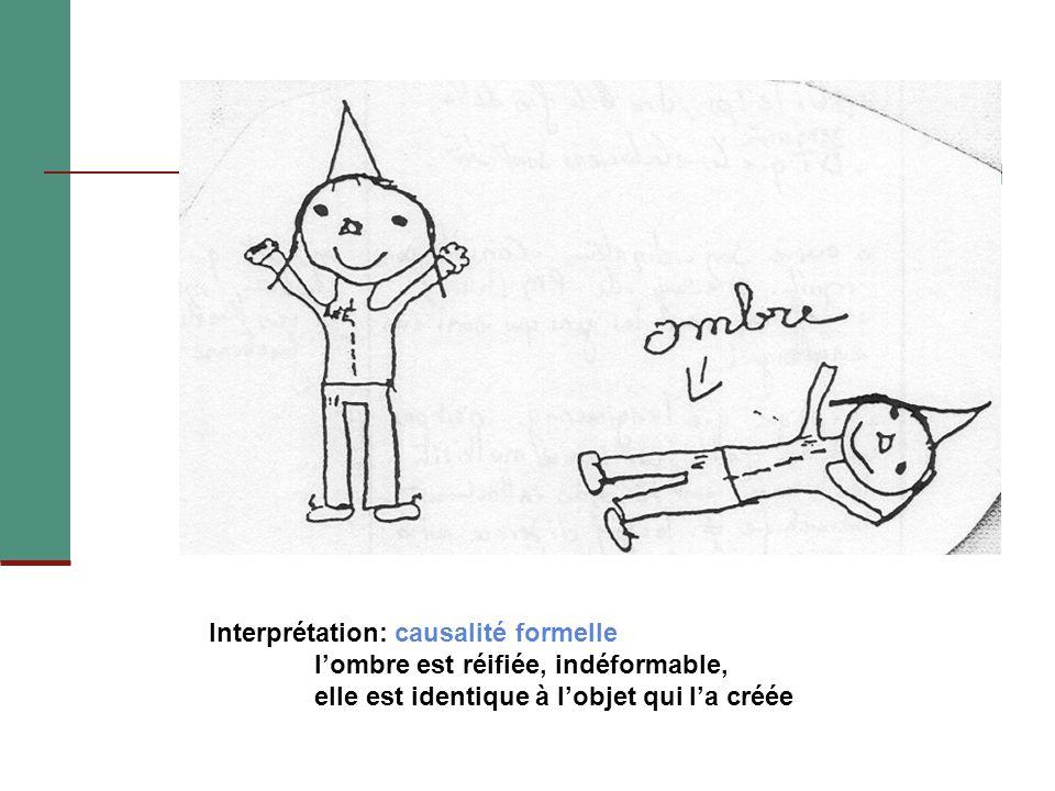 Interprétation: causalité formelle lombre est réifiée, indéformable, elle est identique à lobjet qui la créée