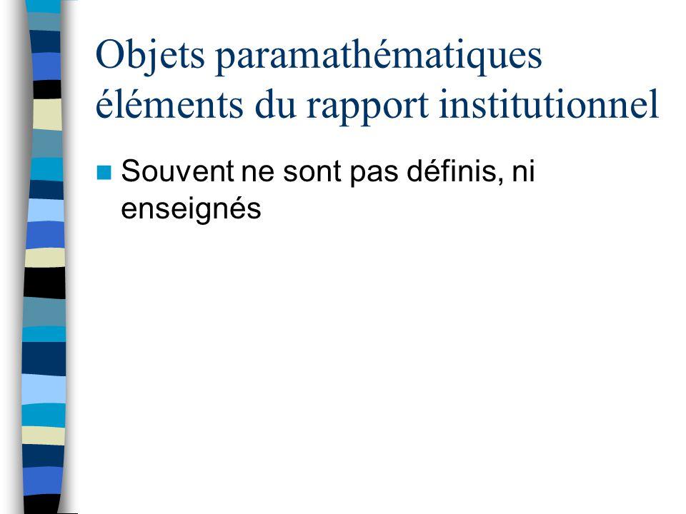 Objets mathématiques Éléments du rapport institutionnel citer, écrire la (une) définition Citer, écrire des propriétés Utiliser ces propriétés pour résoudre des problèmes, démontrer Reconnaître des occasions demploi
