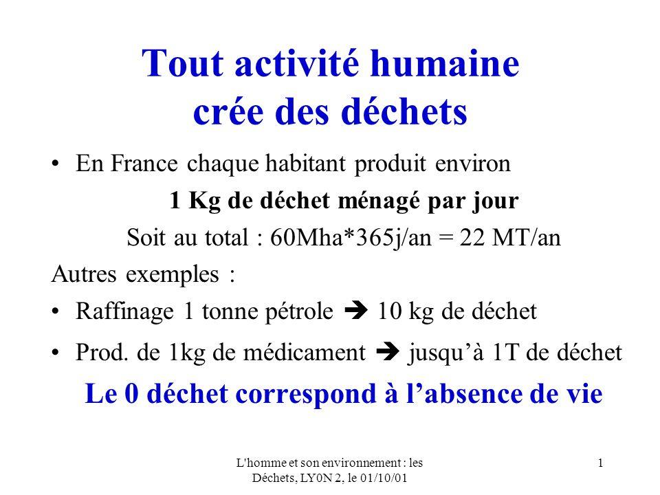 L homme et son environnement : les Déchets, LY0N 2, le 01/10/01 1 Tout activité humaine crée des déchets En France chaque habitant produit environ 1 Kg de déchet ménagé par jour Soit au total : 60Mha*365j/an = 22 MT/an Autres exemples : Raffinage 1 tonne pétrole 10 kg de déchet Prod.