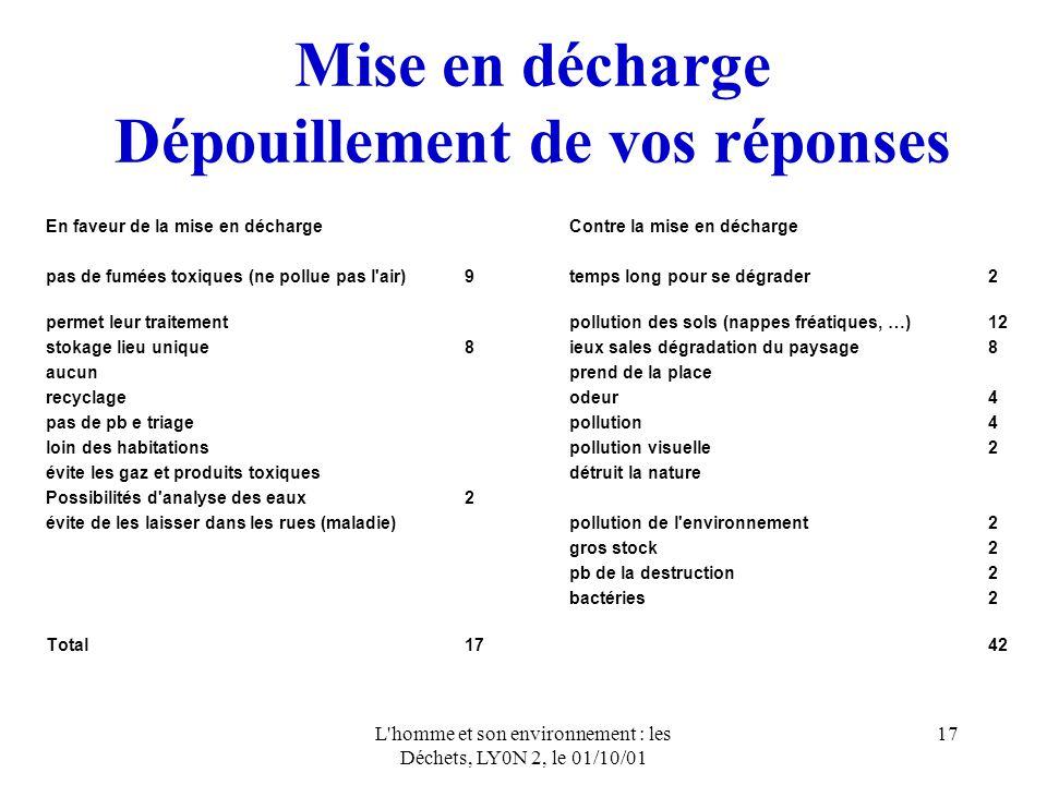 L'homme et son environnement : les Déchets, LY0N 2, le 01/10/01 17 Mise en décharge Dépouillement de vos réponses En faveur de la mise en déchargeCont