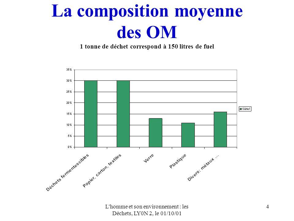 L homme et son environnement : les Déchets, LY0N 2, le 01/10/01 5 Modes de traitement des OM RépartitionObjectifs Coûts actuel 2002 actuels Recyclage10%50%900-1400 F/t Incinération35%50%600-900 F/t Décharge55%0%300-400 F/t