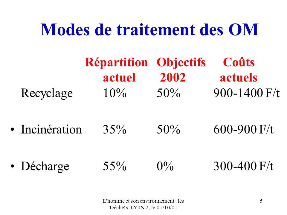 L'homme et son environnement : les Déchets, LY0N 2, le 01/10/01 5 Modes de traitement des OM RépartitionObjectifs Coûts actuel 2002 actuels Recyclage1