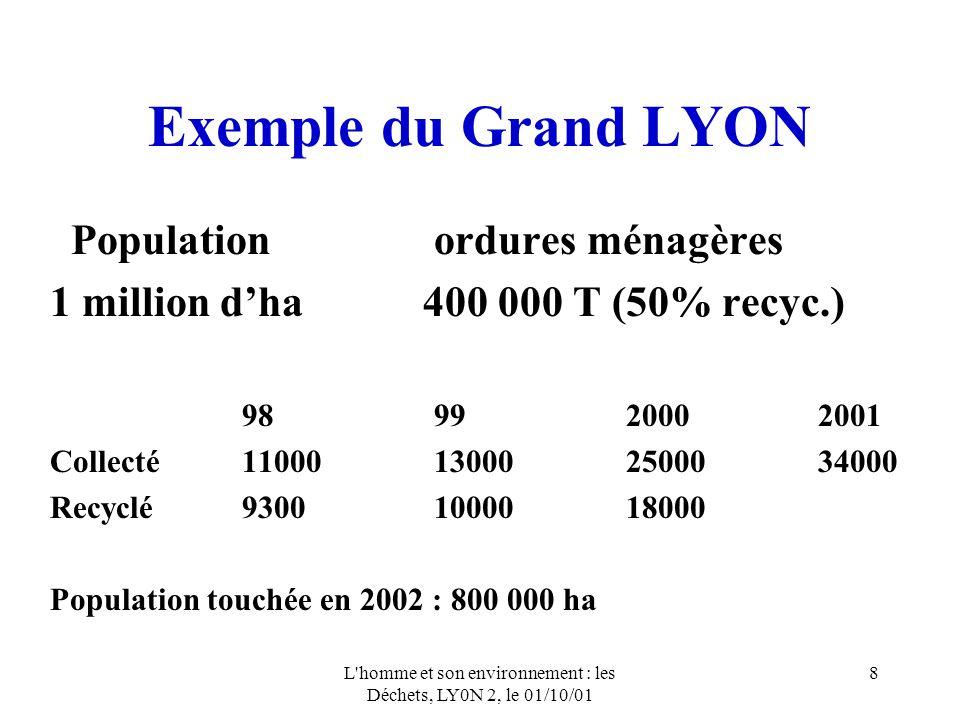 L homme et son environnement : les Déchets, LY0N 2, le 01/10/01 8 Exemple du Grand LYON Population ordures ménagères 1 million dha 400 000 T (50% recyc.) 989920002001 Collecté11000130002500034000 Recyclé93001000018000 Population touchée en 2002 : 800 000 ha