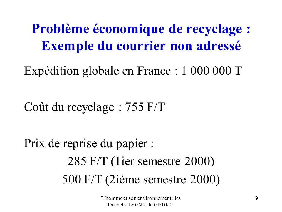 L homme et son environnement : les Déchets, LY0N 2, le 01/10/01 9 Problème économique de recyclage : Exemple du courrier non adressé Expédition globale en France : 1 000 000 T Coût du recyclage : 755 F/T Prix de reprise du papier : 285 F/T (1ier semestre 2000) 500 F/T (2ième semestre 2000)