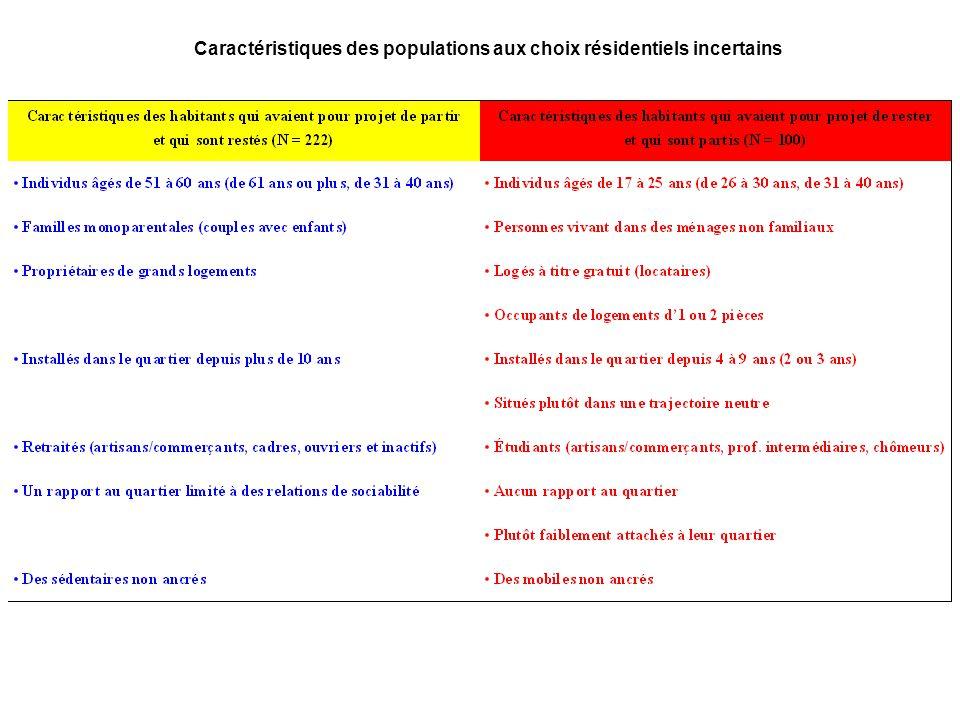 Caractéristiques des populations aux choix résidentiels incertains