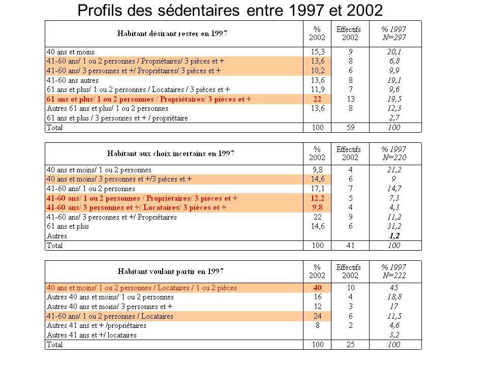 Profils des sédentaires entre 1997 et 2002