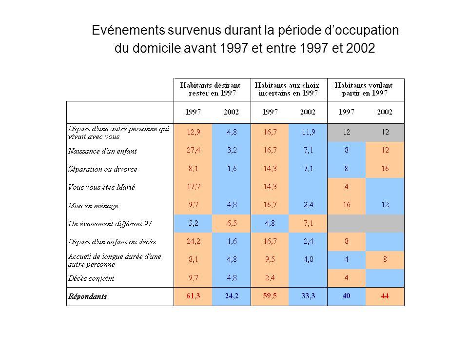 Evénements survenus durant la période doccupation du domicile avant 1997 et entre 1997 et 2002