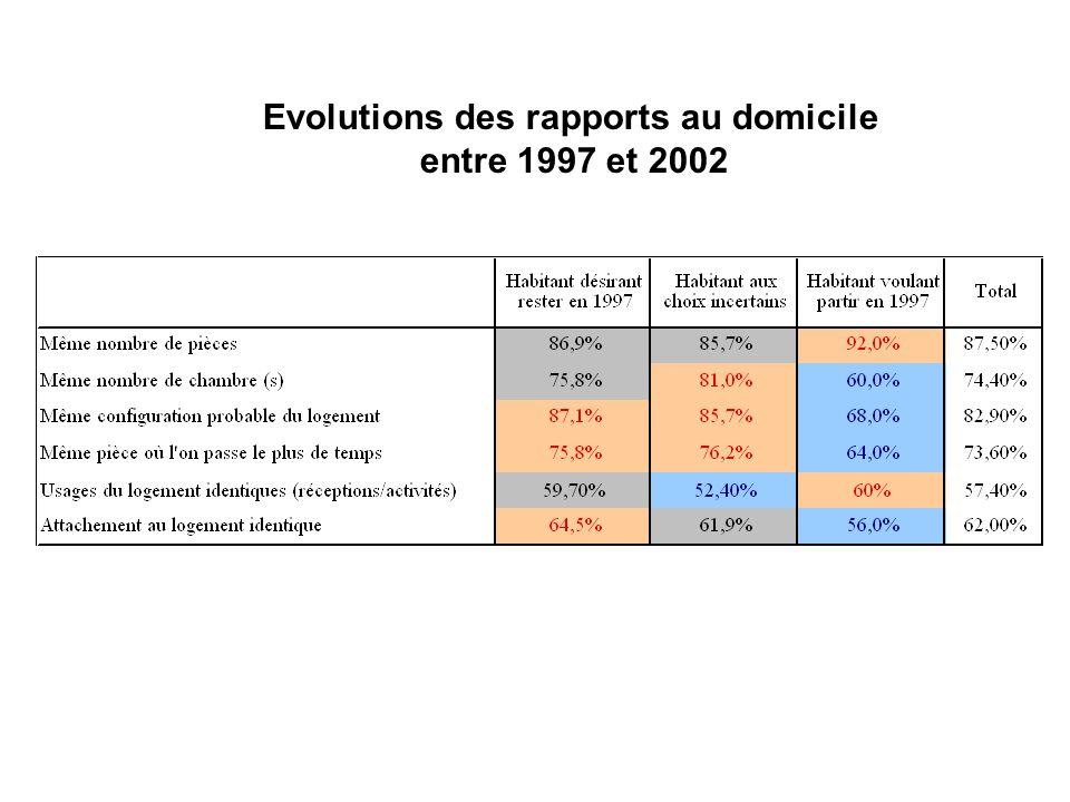 Evolutions des rapports au domicile entre 1997 et 2002