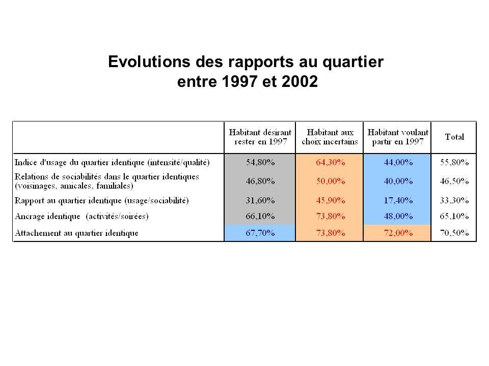 Evolutions des rapports au quartier entre 1997 et 2002