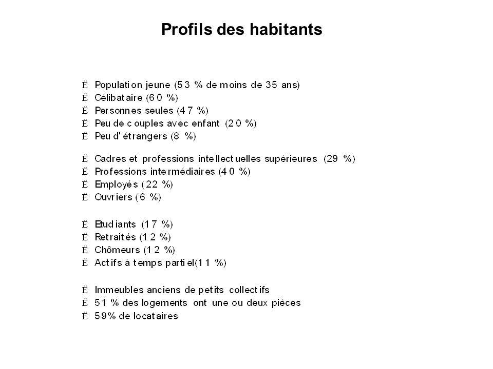 Profils des habitants