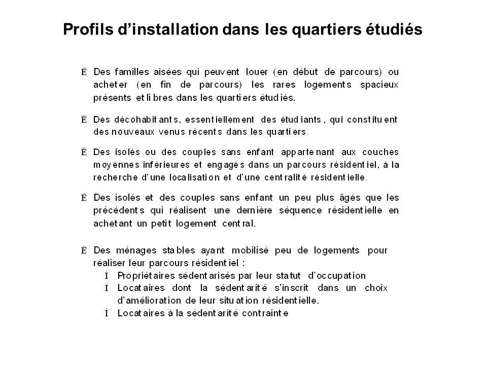 Profils dinstallation dans les quartiers étudiés