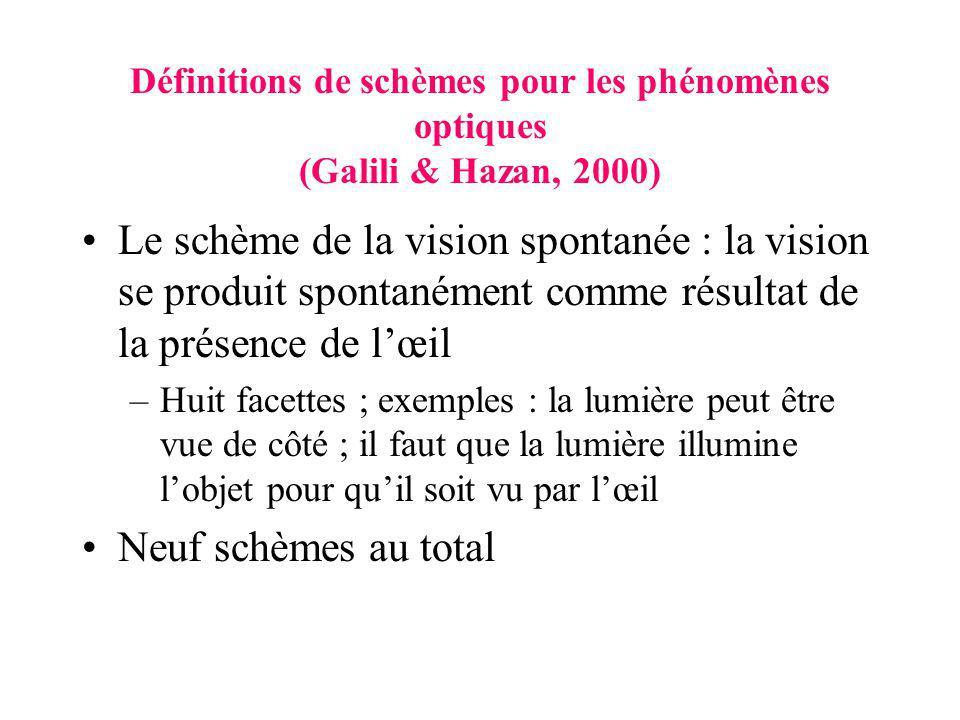 Définitions de schèmes pour les phénomènes optiques (Galili & Hazan, 2000) Le schème de la vision spontanée : la vision se produit spontanément comme résultat de la présence de lœil –Huit facettes ; exemples : la lumière peut être vue de côté ; il faut que la lumière illumine lobjet pour quil soit vu par lœil Neuf schèmes au total