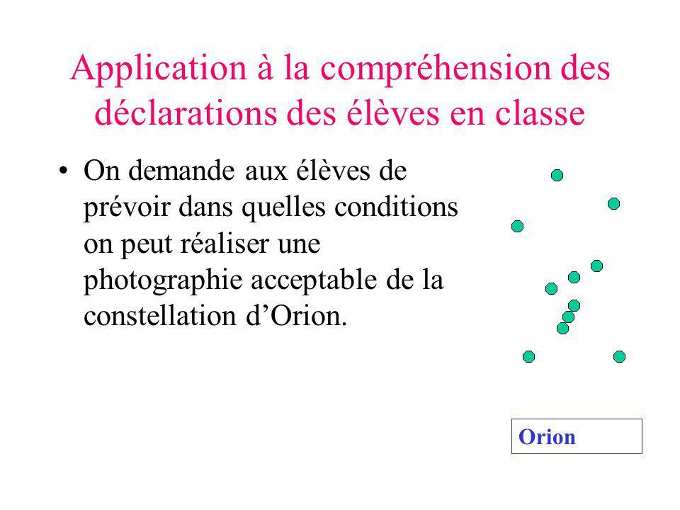 Application à la compréhension des déclarations des élèves en classe On demande aux élèves de prévoir dans quelles conditions on peut réaliser une photographie acceptable de la constellation dOrion.