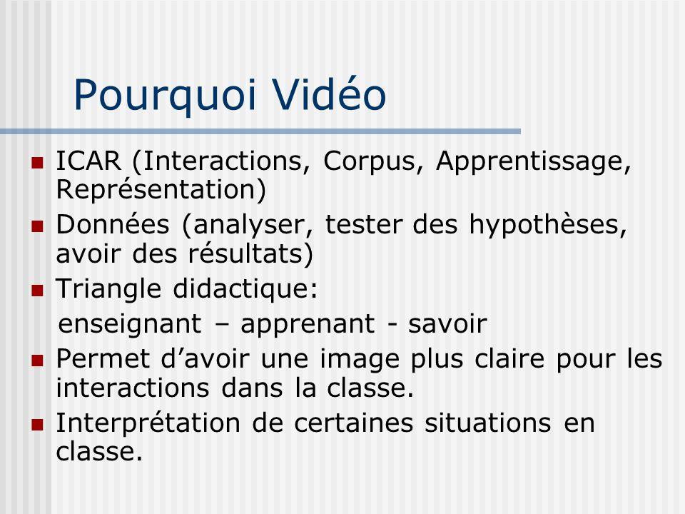 Pourquoi Vidéo ICAR (Interactions, Corpus, Apprentissage, Représentation) Données (analyser, tester des hypothèses, avoir des résultats) Triangle dida
