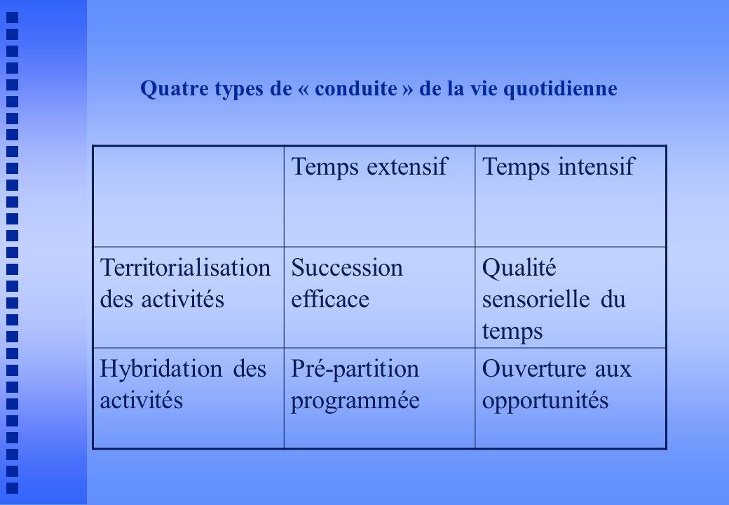 Quatre types de « conduite » de la vie quotidienne Temps extensifTemps intensif Territorialisation des activités Succession efficace Qualité sensorielle du temps Hybridation des activités Pré-partition programmée Ouverture aux opportunités