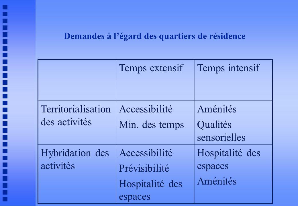 Demandes à légard des quartiers de résidence Temps extensifTemps intensif Territorialisation des activités Accessibilité Min.