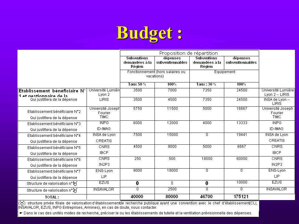 Budget :