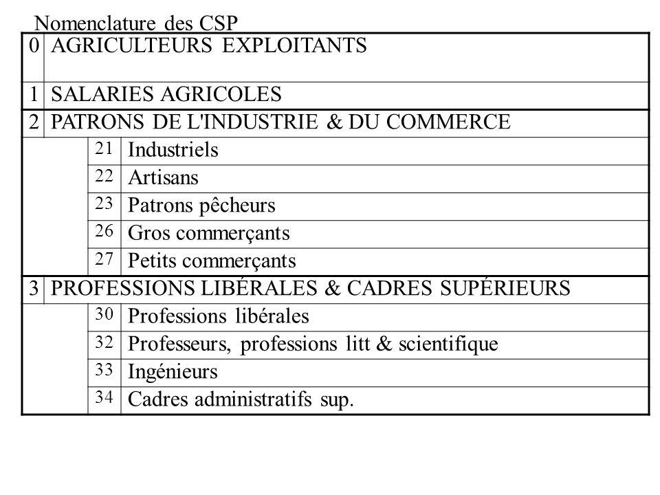 Nomenclature des CSP 0 AGRICULTEURS EXPLOITANTS 1 SALARIES AGRICOLES 2 PATRONS DE L'INDUSTRIE & DU COMMERCE 21 Industriels 22 Artisans 23 Patrons pêch