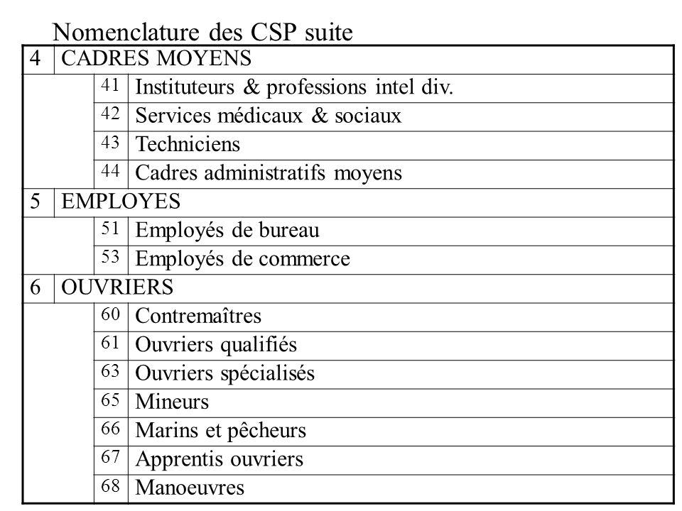 Nomenclature des CSP suite 4CADRES MOYENS 41 Instituteurs & professions intel div. 42 Services médicaux & sociaux 43 Techniciens 44 Cadres administrat