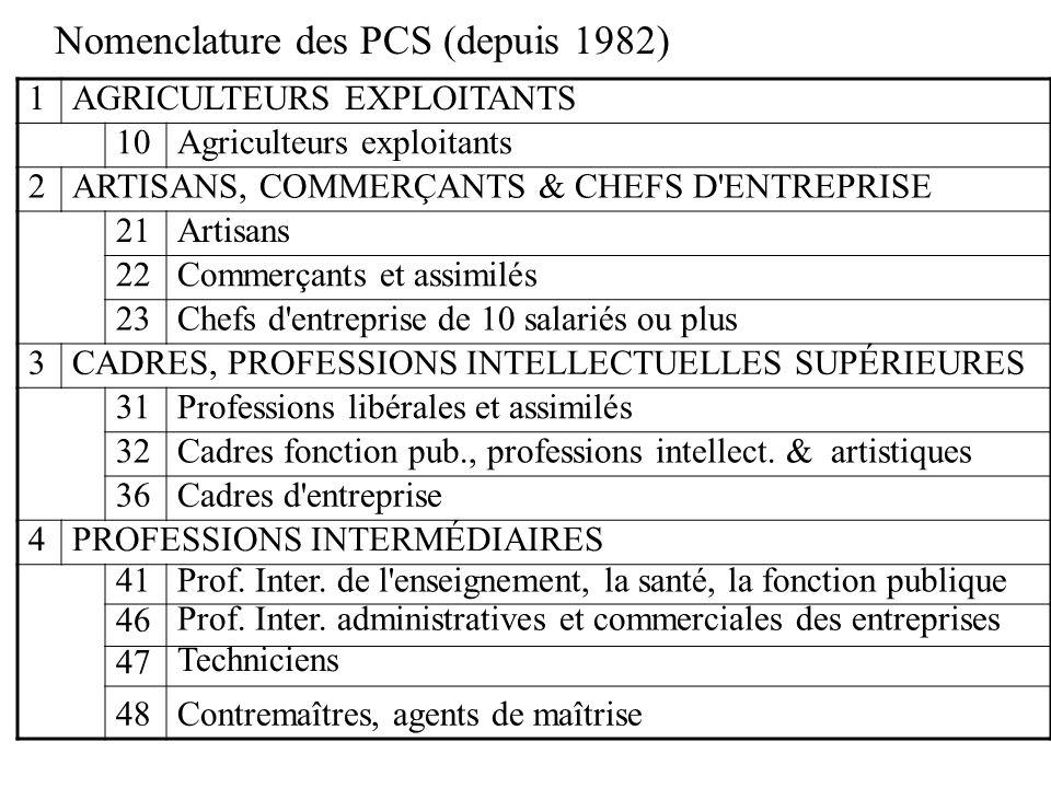 Nomenclature des PCS (depuis 1982) 1AGRICULTEURS EXPLOITANTS 10Agriculteurs exploitants 2ARTISANS, COMMERÇANTS & CHEFS D'ENTREPRISE 21Artisans 22Comme