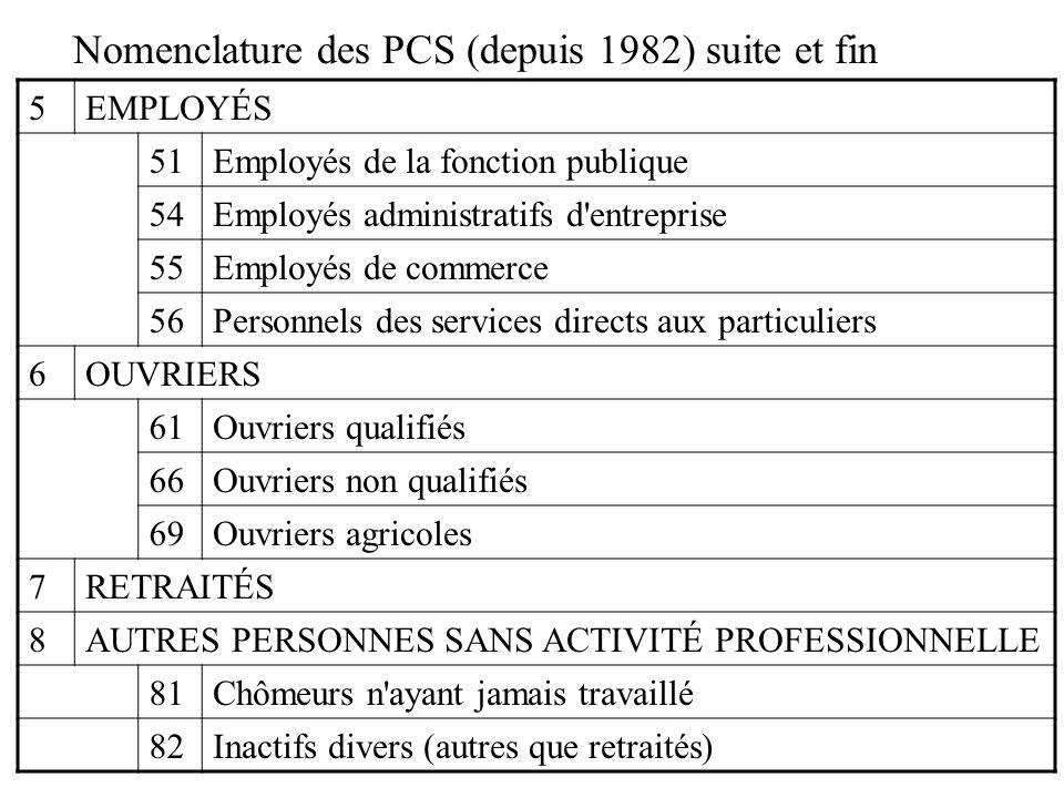 Nomenclature des PCS (depuis 1982) suite et fin 5EMPLOYÉS 51Employés de la fonction publique 54Employés administratifs d'entreprise 55Employés de comm
