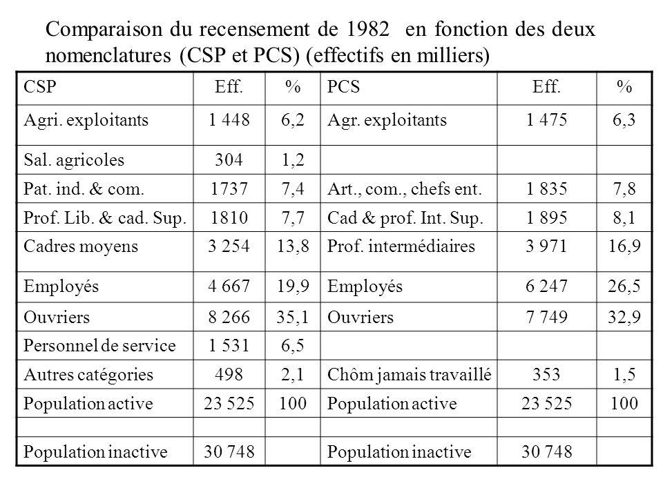 Comparaison du recensement de 1982 en fonction des deux nomenclatures (CSP et PCS) (effectifs en milliers) CSPEff.%PCSEff.% Agri. exploitants1 4486,2A
