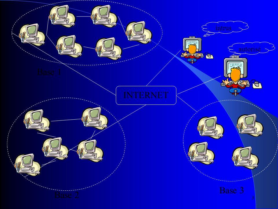 3 INTERNET Base 2 Base 3 intrus Base 1 autorisé