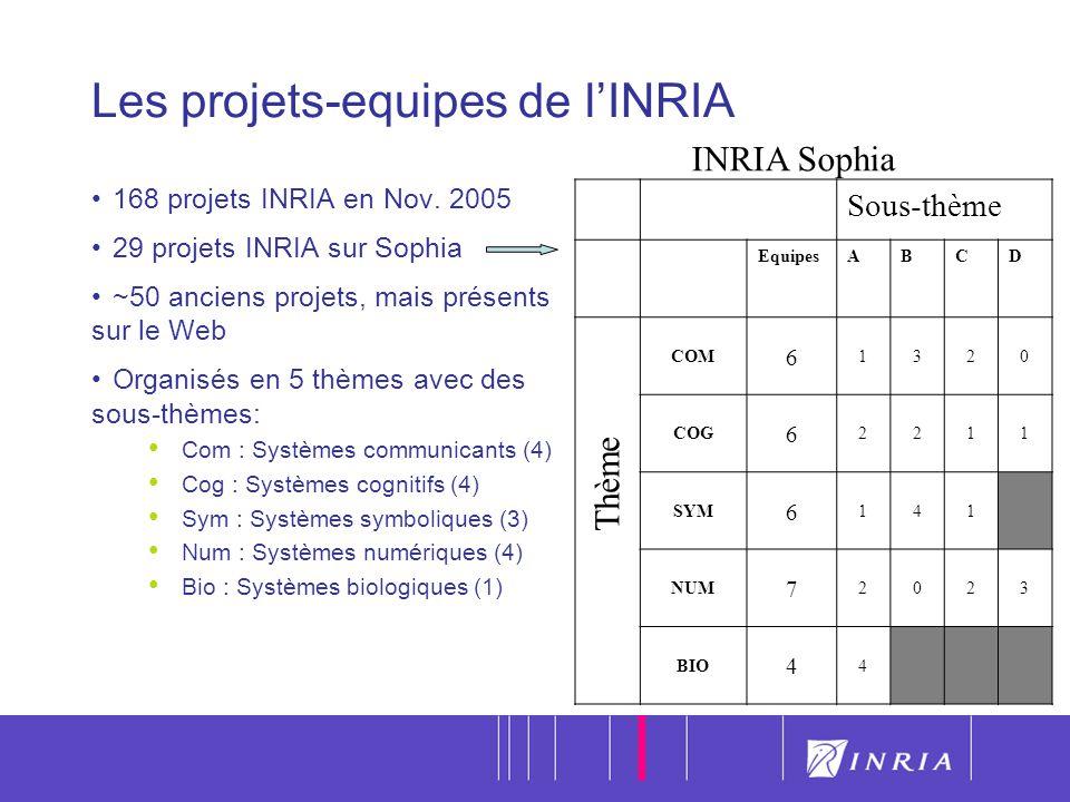 20 Les projets-equipes de lINRIA 168 projets INRIA en Nov.