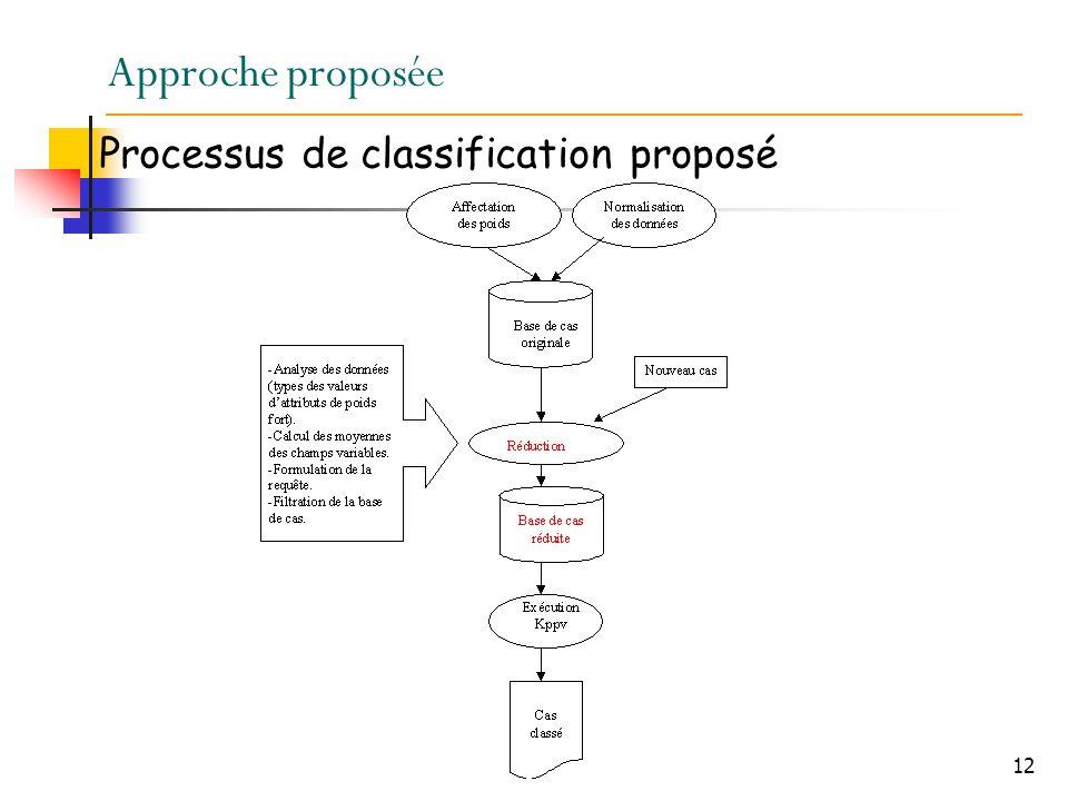 12 Approche proposée Processus de classification proposé