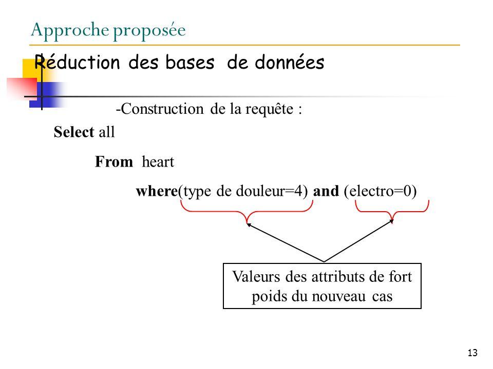 13 Approche proposée Réduction des bases de données -Construction de la requête : Select all From heart where(type de douleur=4) and (electro=0) Valeurs des attributs de fort poids du nouveau cas