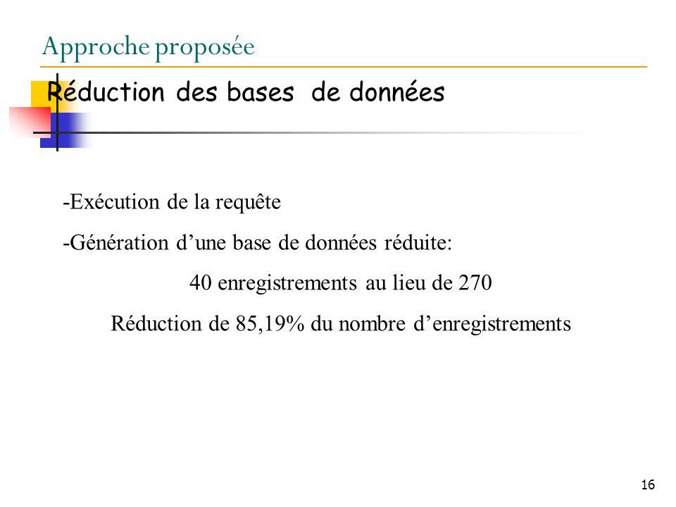 16 Approche proposée Réduction des bases de données -Exécution de la requête -Génération dune base de données réduite: 40 enregistrements au lieu de 270 Réduction de 85,19% du nombre denregistrements