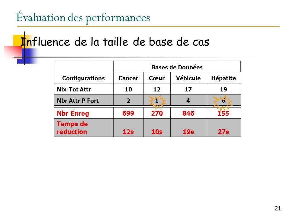 21 Évaluation des performances Influence de la taille de base de cas Configurations Bases de Données CancerCœurVéhiculeHépatite Nbr Tot Attr10121719 Nbr Attr P Fort2146 Nbr Enreg699270846155 Temps de réduction12s10s19s27s