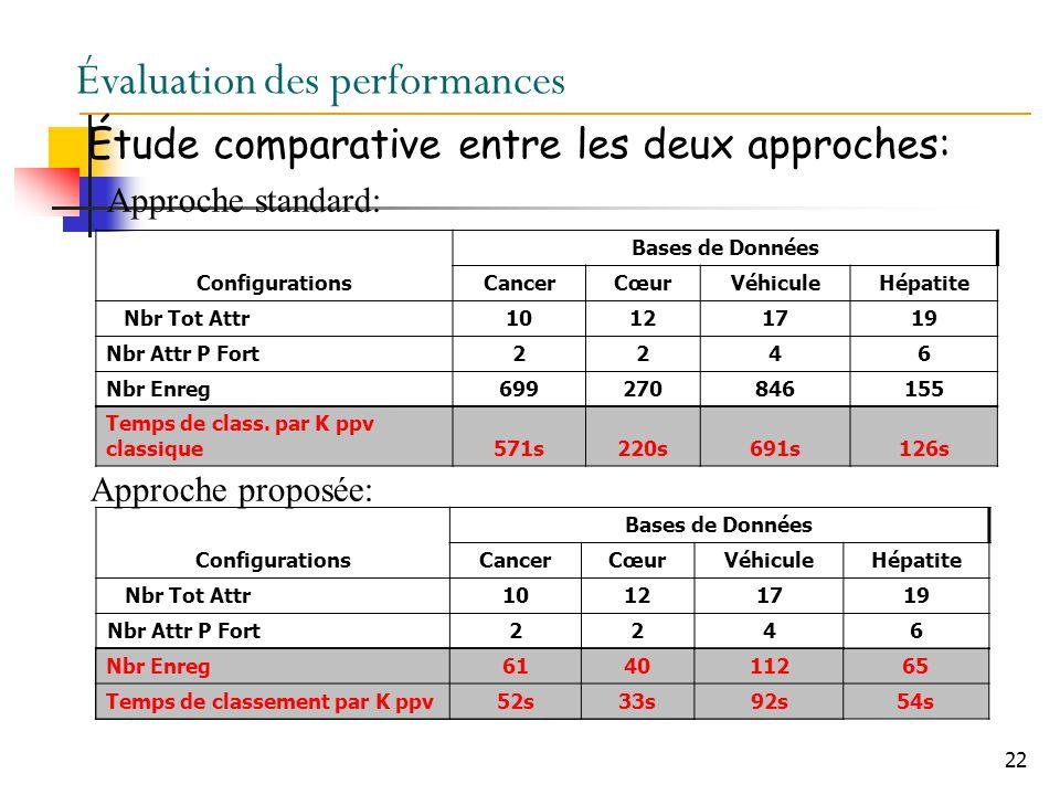 22 Évaluation des performances Étude comparative entre les deux approches: Approche standard: Approche proposée: Temps de class.