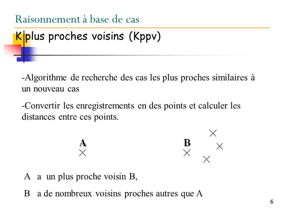 7 Raisonnement à base de cas Kppv -La classification dun nouveau cas nécessite le calcul des distances entre ce cas est tous les cas de la base Classification très coûteuse en temps Plus la taille de la base est importante plus le temps dexécution (par Kppv) est long